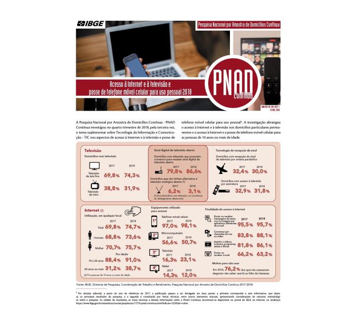 PNAD Contínua - Acesso à Internet e à televisão e posse de telefone móvel celular para uso pessoal 2018
