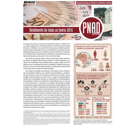 PNAD Contínua - Rendimento de Todas as Fontes 2016