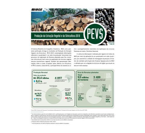 Produção da Extração Vegetal e da Silvicultura  2018