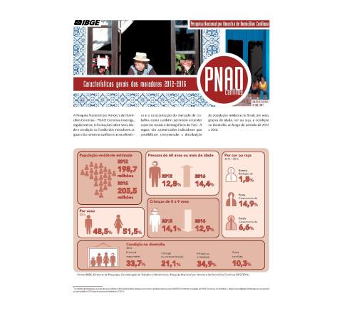 PNAD Contínua - Características gerais dos moradores 2012-2016