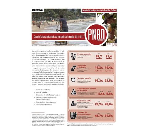 PNAD Contínua - Características adicionais do mercado de trabalho : 2012-2017