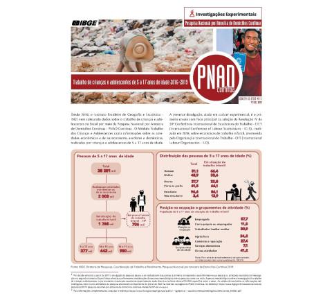 PNAD Contínua - Trabalho infantil de crianças e adolescentes de 5 a 17 anos de idade 2016-2019